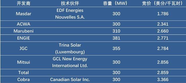 沙特阿拉伯开出1.79美分/千瓦时光伏发电价 创全球历史新低