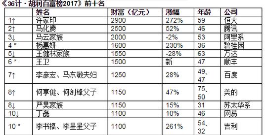 2017胡润百富榜 许家印以2900亿元成中国新首富