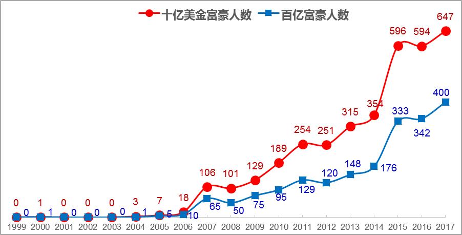 2017胡润百富榜重磅发布