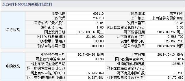 明日新股上市一览表(2017年10月13日)附打新攻略
