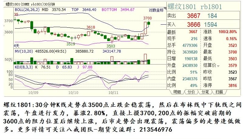 10月13日黑色系商品期货行情走势及交易策略