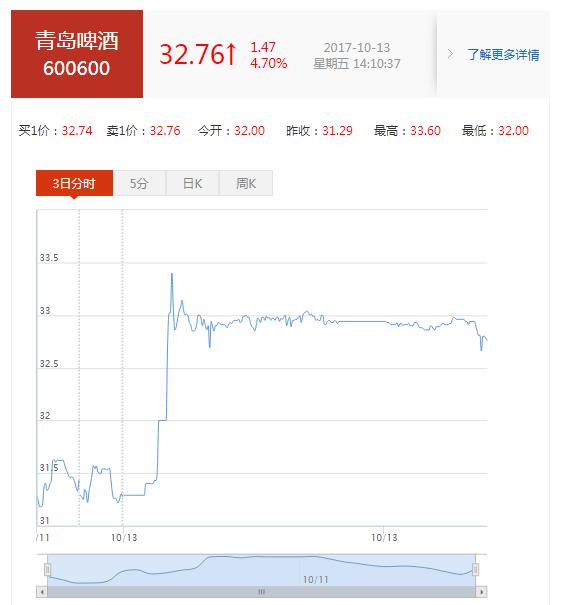 青岛啤酒(600600)股票