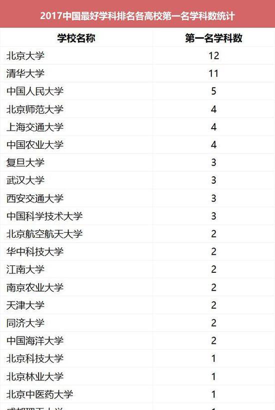 中国最好学科排名 北大清华无悬念领跑