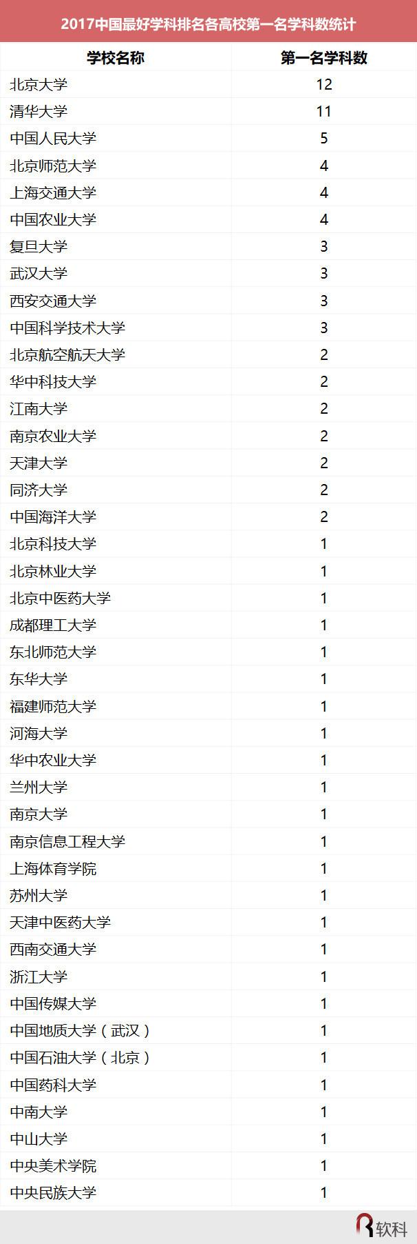 中国最好学科排名:北大12个学科名列榜首,全国最多