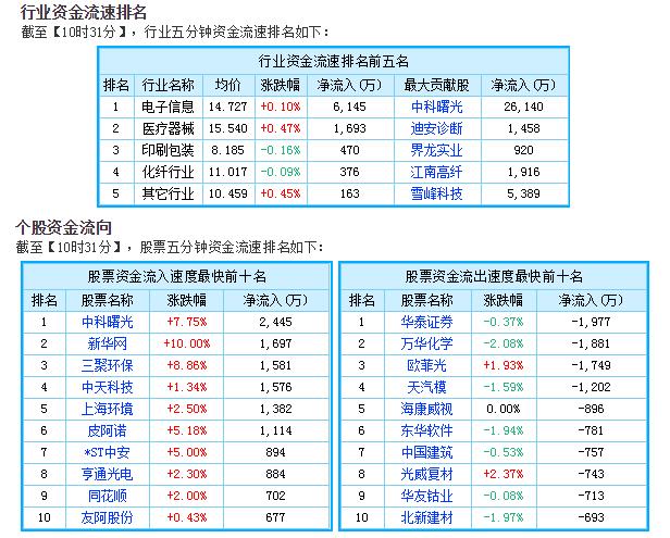 早盘苹果概念股走强 山东精密涨逾5%