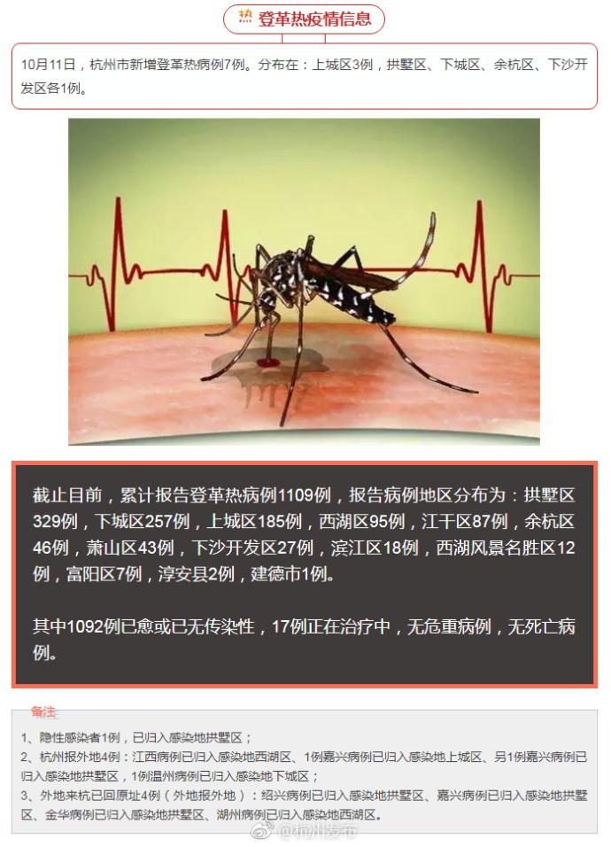 杭州市登革热疫情信息:杭州累计报告登革热病例1109例 无死亡病例