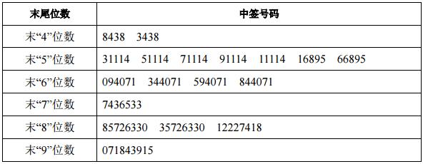 今日新股缴款中签率提示:华森制药 金鸿顺2股新股缴款