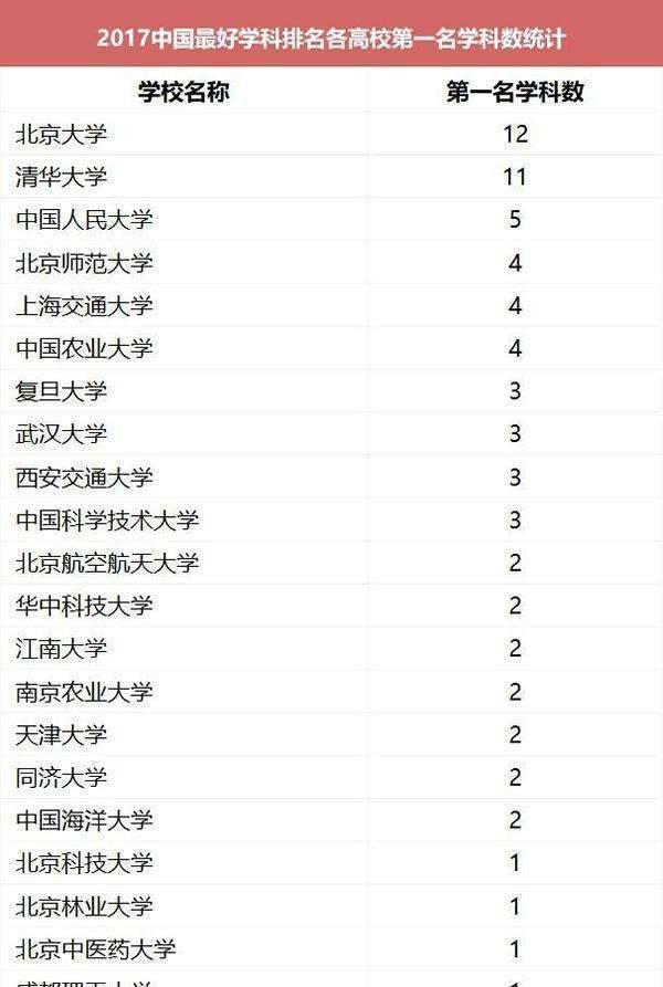 中国最好学科排名 北京高校无悬念领跑