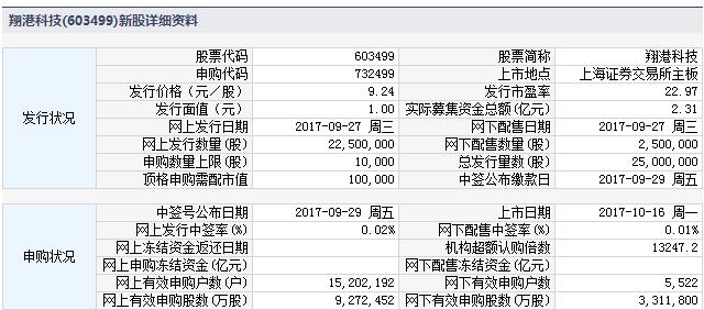 下周一(10月16日)新股上市一览:翔港科技等3股新股上市