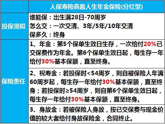 2018人保寿险开门红鑫盈人生年金保险计划书案例演示