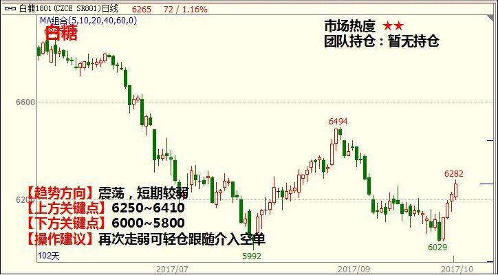 10月16日农产品期货价格走势分析及交易策略