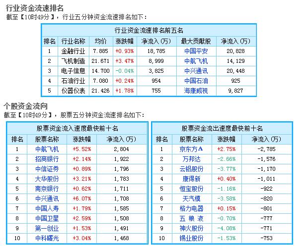 今日股市最新消息:沪指再度站上3400点