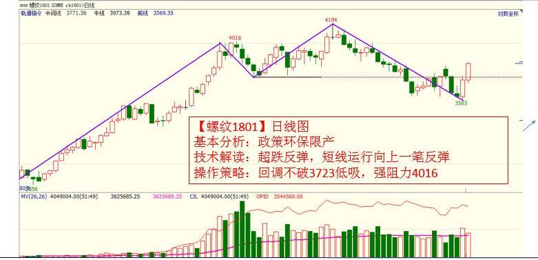 10月16日黑色系商品期货价格走势K线图及交易策略分析
