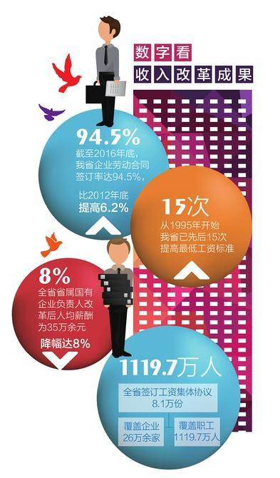 四川先后15次调整提高最低工资标准 明年有望再涨