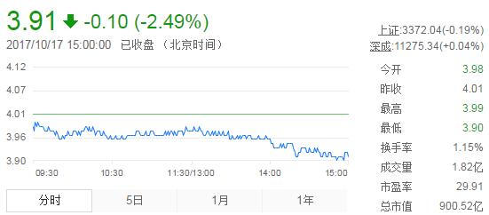 今日紫金矿业股票行情(2017年10月17日)