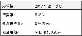 办公楼租金水平明显分化 物流地产空置率创四年新低