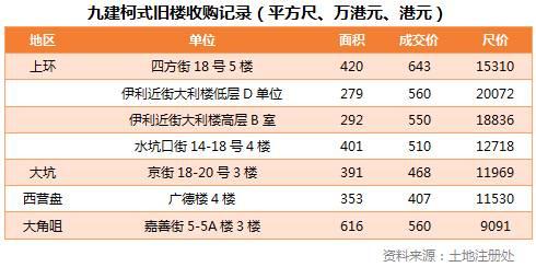香港旧房改造―内地房产投资的下一个香饽饽?