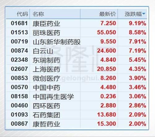 王老吉加多宝终和解 白云山业绩大增40%
