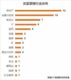 2017胡润女富豪榜出炉 杨惠妍再次刷新女首富财富