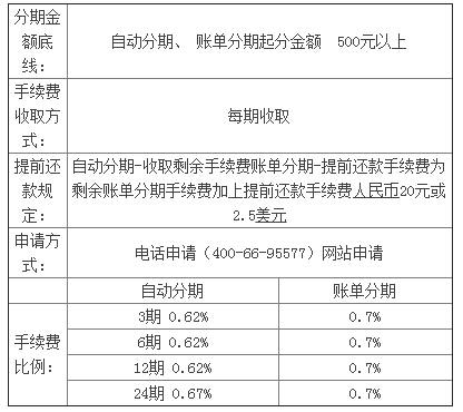 2017华夏银行信用卡分期手续费是多少?