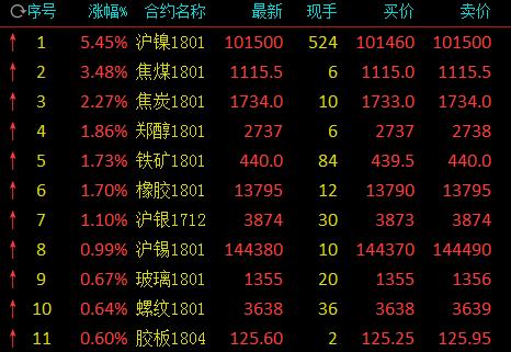 沪镍午盘疯涨5.45%再次逼近涨停 焦煤焦炭反弹涨近3%