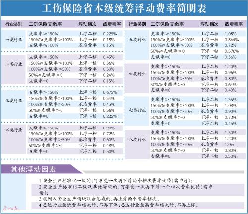 广东拟调整2018年度省本级工伤保险费率