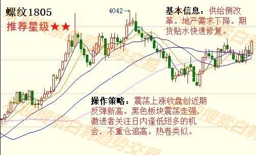 11月7日黑色系期货品种价格走势及交易策略分析图