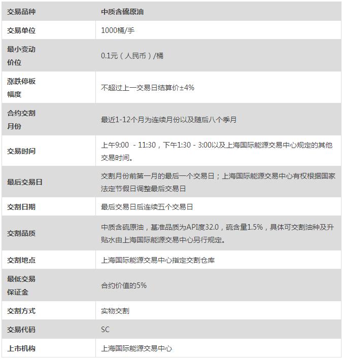 上海国际能源交易中心原油期货合约标准