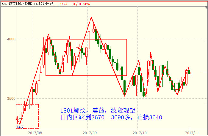 11月9日商品期货交易走势及操作策略图