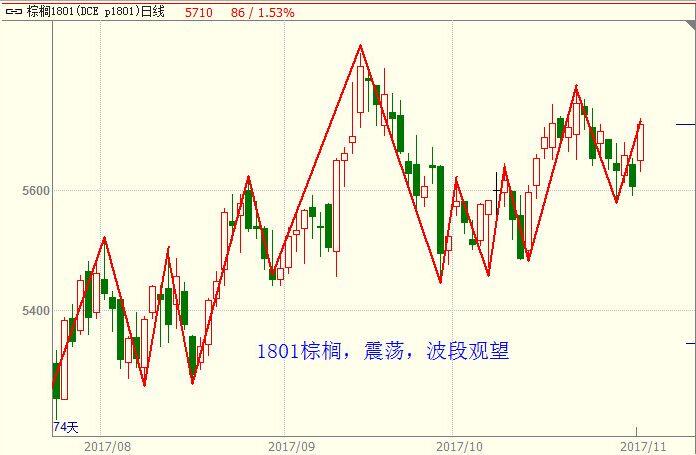 11月10日农产品期货价格走势及交易策略分析图