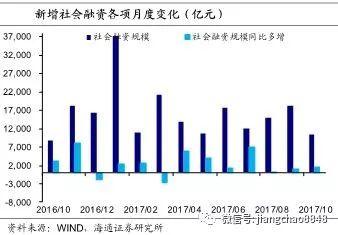 10月金融数据点评:居民杠杆下滑 经济趋于下行