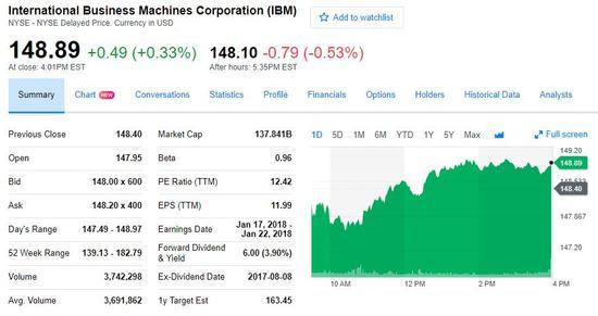 巴菲特三季度增持苹果近400万股 大幅减持IBM1/3