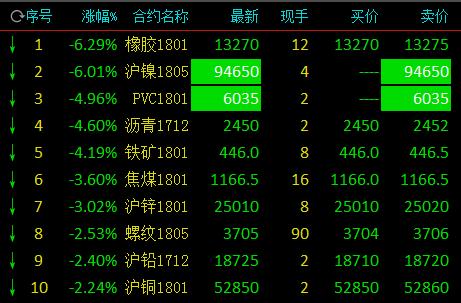 跌!跌!跌!橡胶暴跌6.29% 沪镍PVC完全跌停
