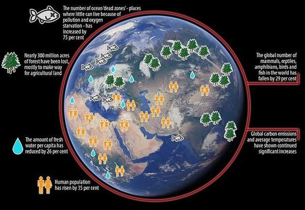 科学家第二次警告 地球正身处险境!