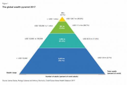 贫富差距愈演愈烈:1%的富翁拥有全球一半财富