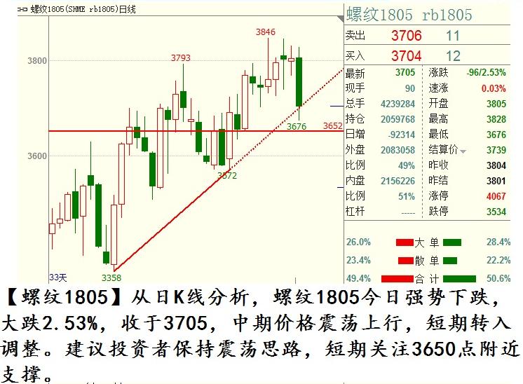 11月16日商品期货行情走势图及交易策略