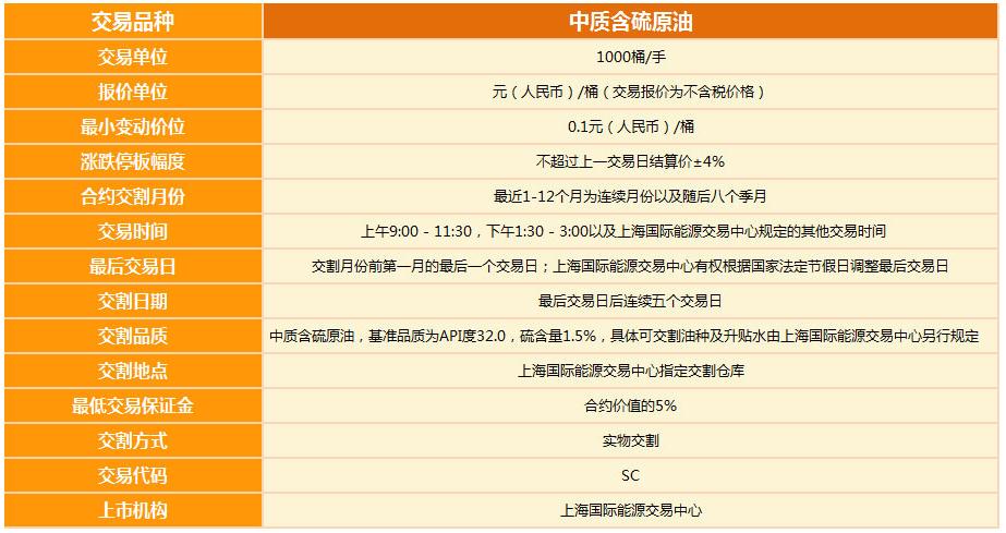 中国原油期货合约与美布原油期货有何区别?