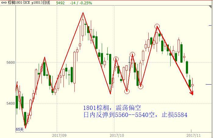 11月17日农产品期货行情走势分析图