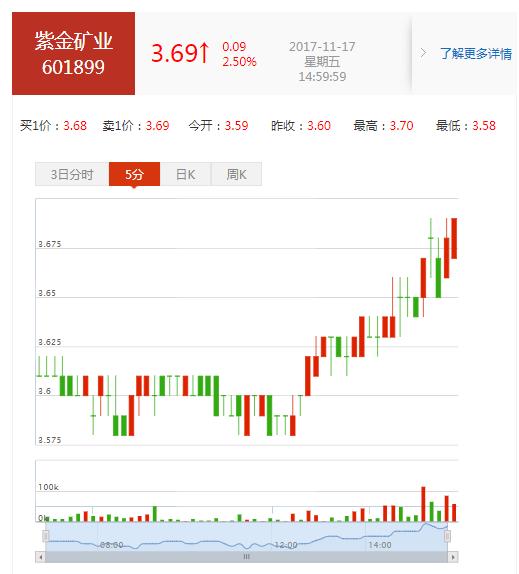 紫金矿业(601899)股票怎么样?