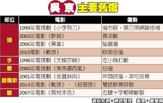 吴京不再拍武打戏 《战狼3》将由彭于晏及段奕宏接拍