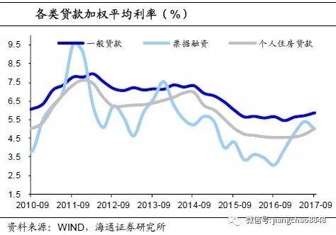 姜超:房贷利率大幅上升 去杠杆方向不变