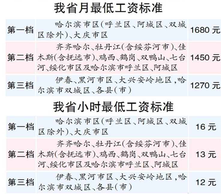 哈尔滨市区月最低工资标准1680元