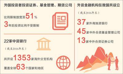 党报:我国金融业对外开放世界点赞 人民币地位提升