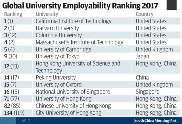 中国这所大学比牛津更受认可 英国人将北大排在了牛津大学前面!
