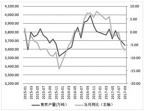 焦煤价格无法深度下跌 焦炭止跌反弹行情可期