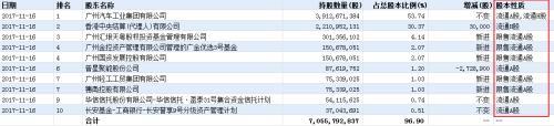 资管新规发威 广汽集团市值1天蒸发170亿