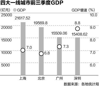 无锡长沙迈向GDP万亿俱乐部 广深全年将突破两万亿