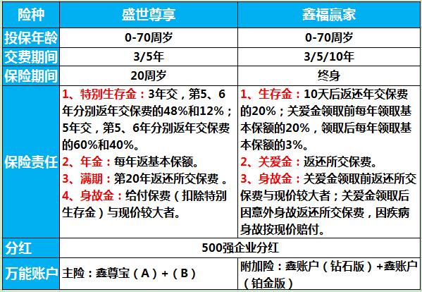 中国人寿盛世尊享与鑫福赢家对比 新规监管的年金保险如何?