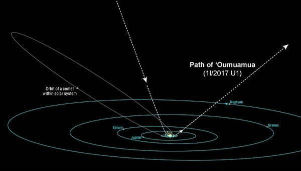 人类发现太阳系外天体 轨道不是椭圆形状可能是长条形