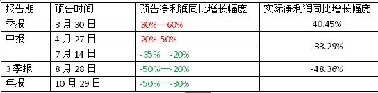 这只股今年来股价暴跌40%多却获淡水泉实地调研